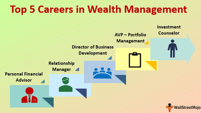 A Financial Advisor For Personal Wealth Management